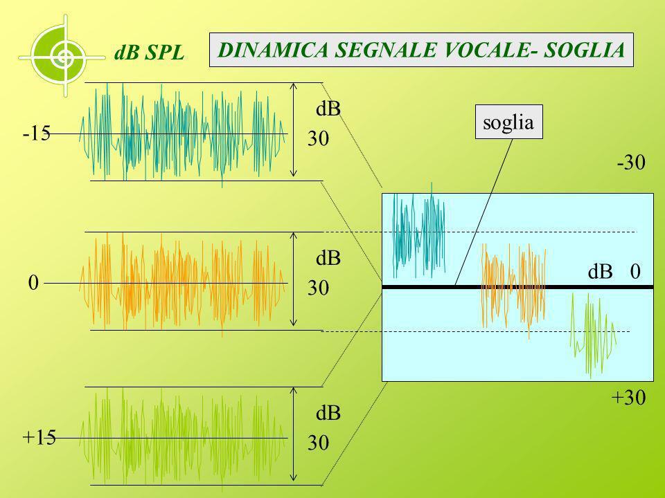 dB 30 dB 30 dB 30 dB SPL -15 0 +15 dB 0 -30 +30 soglia DINAMICA SEGNALE VOCALE- SOGLIA