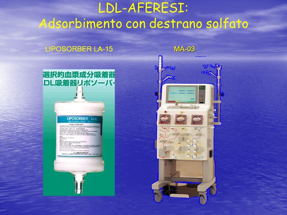 LIPOSORBER LA-15MA-03 LDL-AFERESI: Adsorbimento con destrano solfato