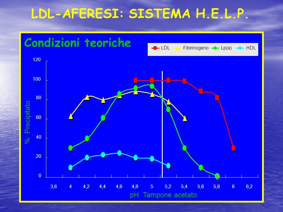 pH Tampone acetato % Precipitato Condizioni teoriche 0 20 40 60 80 100 120 3,844,24,44,64,855,25,45,65,866,2 LDLFibrinogenoLp(a)HDL