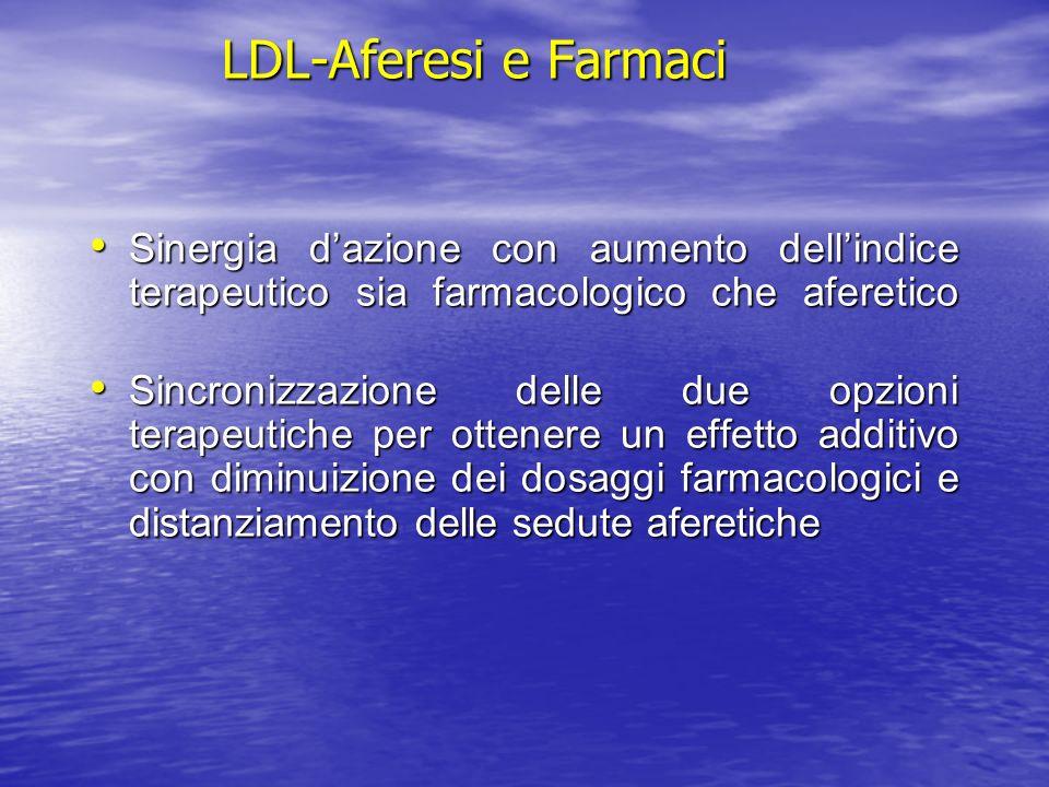 LDL-Aferesi e Farmaci Sinergia dazione con aumento dellindice terapeutico sia farmacologico che aferetico Sinergia dazione con aumento dellindice tera