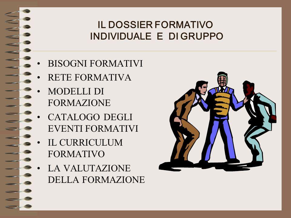 IL DOSSIER FORMATIVO INDIVIDUALE E DI GRUPPO BISOGNI FORMATIVI RETE FORMATIVA MODELLI DI FORMAZIONE CATALOGO DEGLI EVENTI FORMATIVI IL CURRICULUM FORMATIVO LA VALUTAZIONE DELLA FORMAZIONE