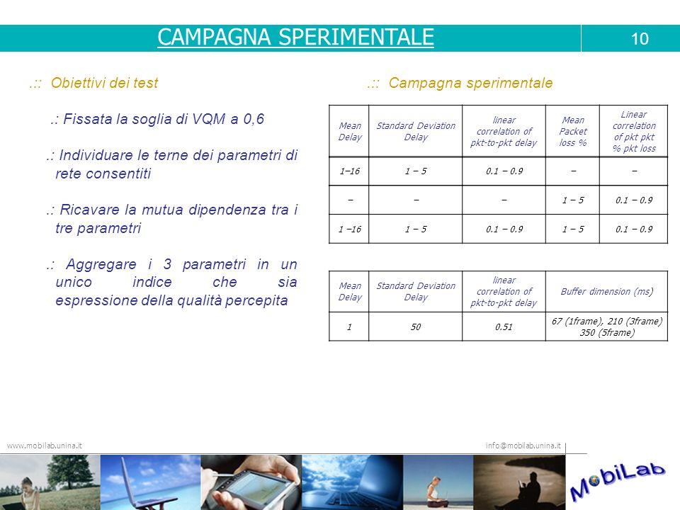 info@mobilab.unina.it www.mobilab.unina.it.:: Obiettivi dei test.: Fissata la soglia di VQM a 0,6.: Individuare le terne dei parametri di rete consent