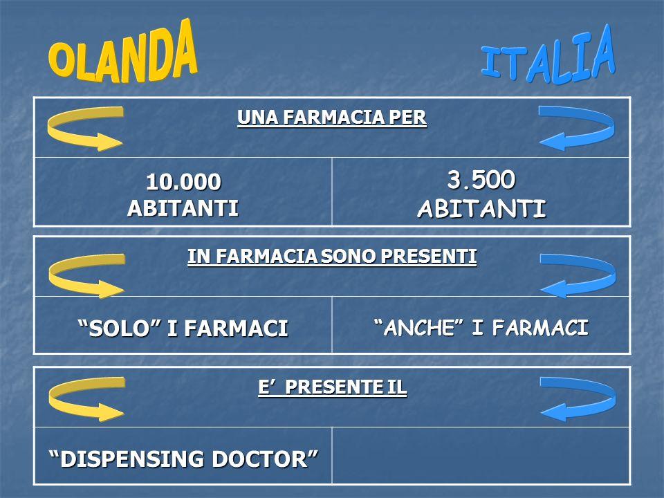UNA FARMACIA PER 10.000ABITANTI3.500ABITANTI IN FARMACIA SONO PRESENTI SOLO I FARMACI ANCHE I FARMACI E PRESENTE IL DISPENSING DOCTOR