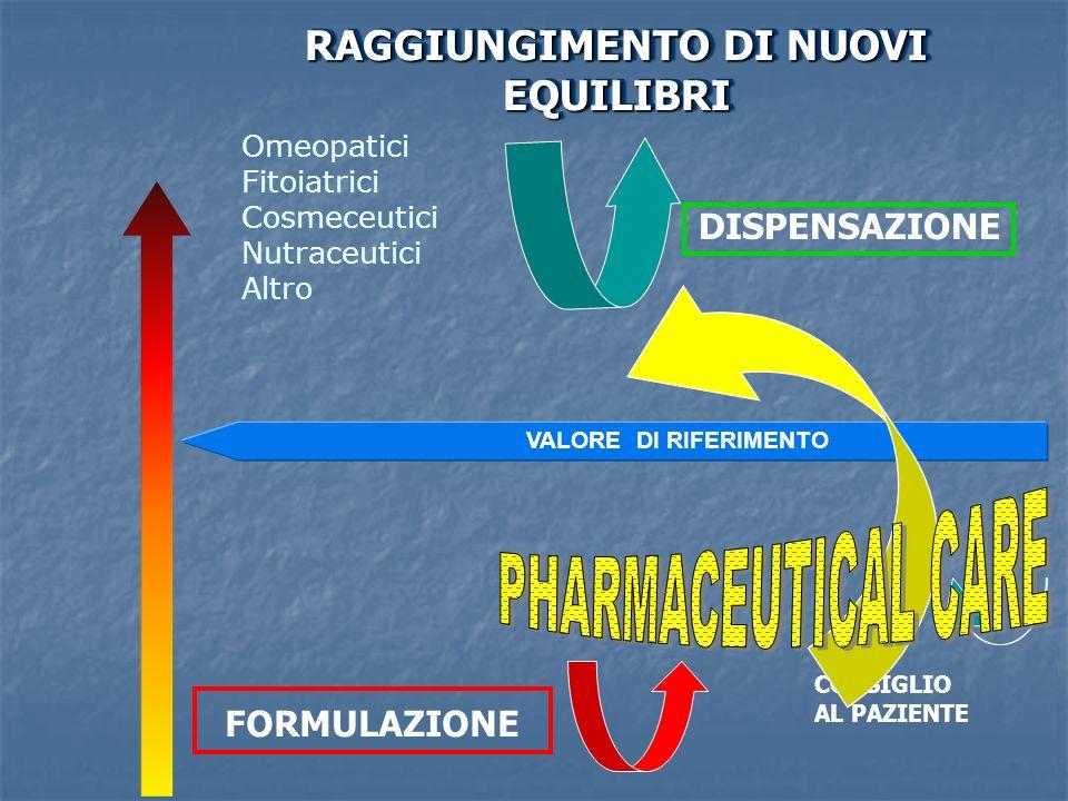 RAGGIUNGIMENTO DI NUOVI EQUILIBRI VALORE DI RIFERIMENTO DISPENSAZIONE FORMULAZIONE Omeopatici Fitoiatrici Cosmeceutici Nutraceutici Altro CONSIGLIO AL PAZIENTE