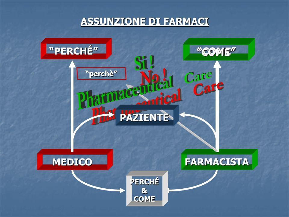 PERCHÉ&COME ASSUNZIONE DI FARMACI MEDICO FARMACISTA PERCHÉCOME COME perchè PAZIENTE