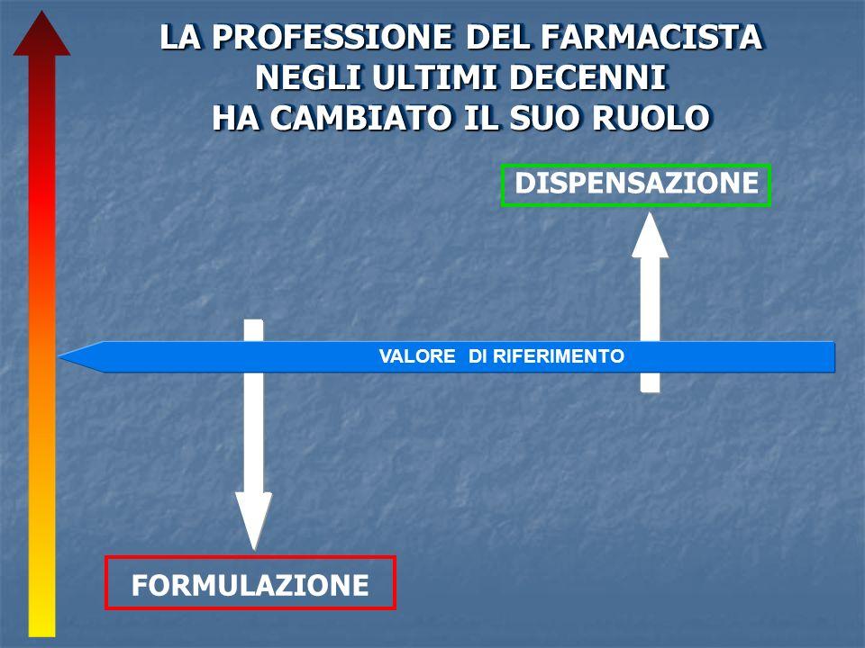 DISPENSAZIONE FORMULAZIONE LA PROFESSIONE DEL FARMACISTA NEGLI ULTIMI DECENNI HA CAMBIATO IL SUO RUOLO LA PROFESSIONE DEL FARMACISTA NEGLI ULTIMI DECENNI HA CAMBIATO IL SUO RUOLO VALORE DI RIFERIMENTO