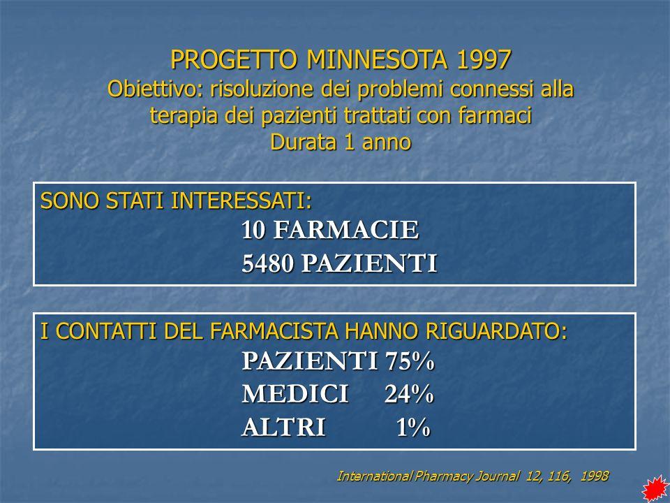 SONO STATI INTERESSATI: 10 FARMACIE 5480 PAZIENTI I CONTATTI DEL FARMACISTA HANNO RIGUARDATO: PAZIENTI 75% MEDICI 24% ALTRI 1% PROGETTO MINNESOTA 1997 Obiettivo: risoluzione dei problemi connessi alla terapia dei pazienti trattati con farmaci Durata 1 anno International Pharmacy Journal 12, 116, 1998