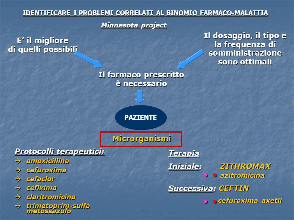 Protocolli terapeutici: amoxicillina amoxicillina cefuroxima cefuroxima cefaclor cefaclor cefixima cefixima claritromicina claritromicina trimetoprim-sulfa metossazolo trimetoprim-sulfa metossazolo Microrganismi PAZIENTE Il farmaco prescritto è necessario IDENTIFICARE I PROBLEMI CORRELATI AL BINOMIO FARMACO-MALATTIA Minnesota project E il migliore di quelli possibili Il dosaggio, il tipo e la frequenza di somministrazione sono ottimali Terapia Iniziale: ZITHROMAX azitromicina Successiva: CEFTIN cefuroxima axetil cefuroxima axetil