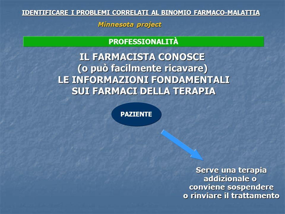 PAZIENTE IDENTIFICARE I PROBLEMI CORRELATI AL BINOMIO FARMACO-MALATTIA Minnesota project Serve una terapia addizionale o conviene sospendere o rinviare il trattamento PROFESSIONALITÀ IL FARMACISTA CONOSCE (o può facilmente ricavare) LE INFORMAZIONI FONDAMENTALI SUI FARMACI DELLA TERAPIA