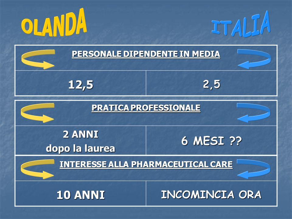 PERSONALE DIPENDENTE IN MEDIA 12,52,5 PRATICA PROFESSIONALE 2 ANNI dopo la laurea 6 MESI .