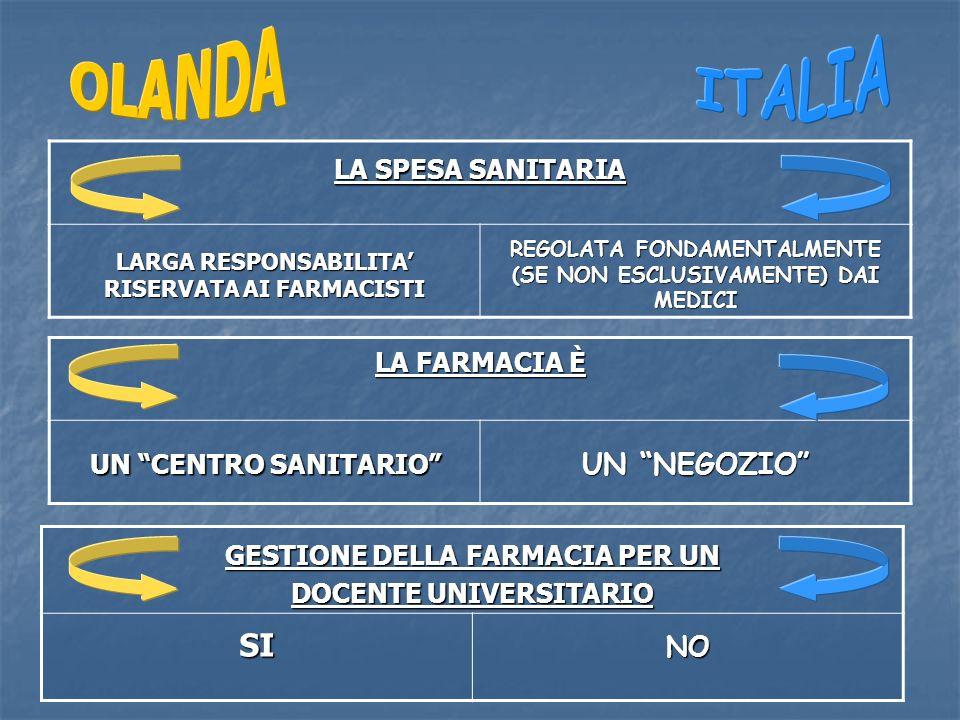 LA SPESA SANITARIA LARGA RESPONSABILITA RISERVATA AI FARMACISTI REGOLATA FONDAMENTALMENTE (SE NON ESCLUSIVAMENTE) DAI MEDICI LA FARMACIA È UN CENTRO SANITARIO UN NEGOZIO GESTIONE DELLA FARMACIA PER UN DOCENTE UNIVERSITARIO SINO
