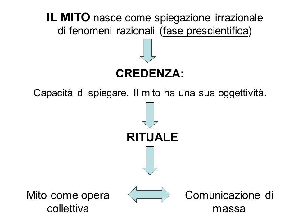 IL MITO nasce come spiegazione irrazionale di fenomeni razionali (fase prescientifica) CREDENZA: Capacità di spiegare. Il mito ha una sua oggettività.