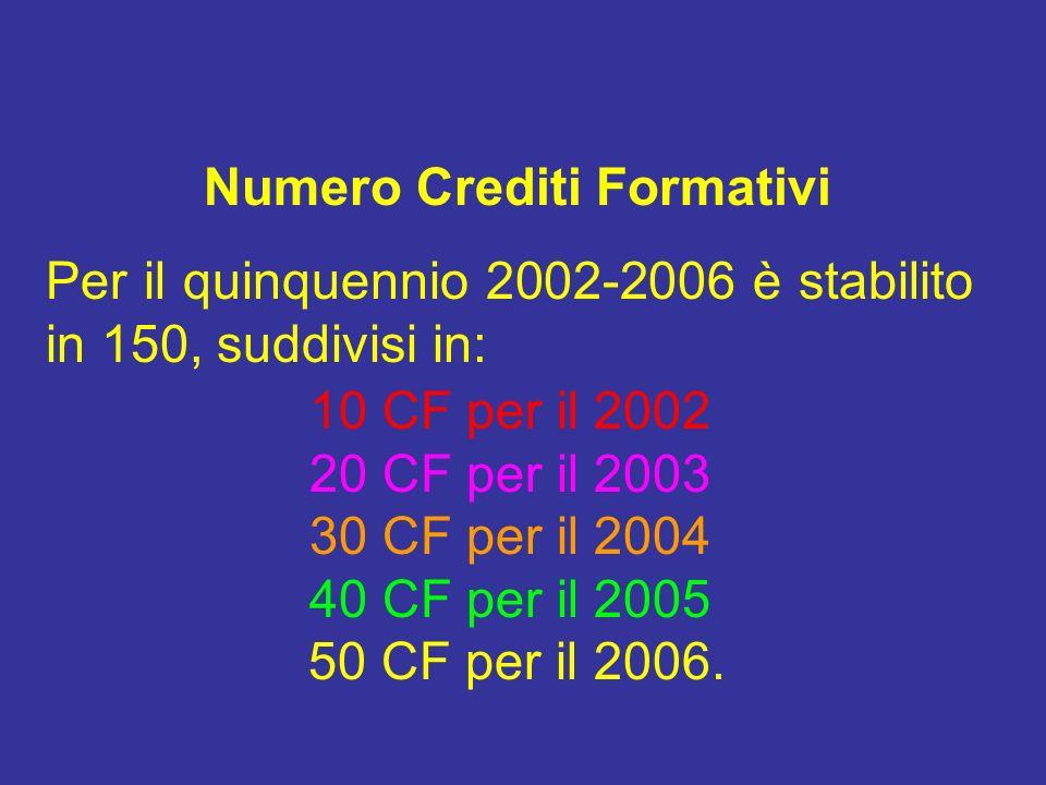 Numero Crediti Formativi Per il quinquennio 2002-2006 è stabilito in 150, suddivisi in: 10 CF per il 2002 20 CF per il 2003 30 CF per il 2004 40 CF pe