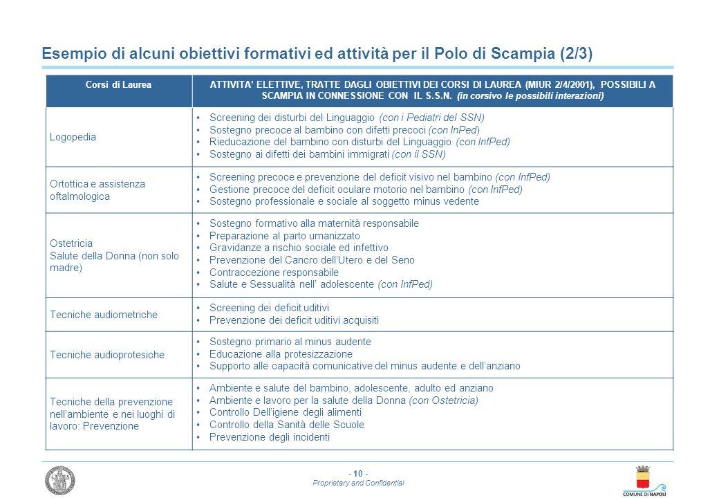 - 10 - Proprietary and Confidential Esempio di alcuni obiettivi formativi ed attività per il Polo di Scampia (2/3) Corsi di LaureaATTIVITA ELETTIVE, T