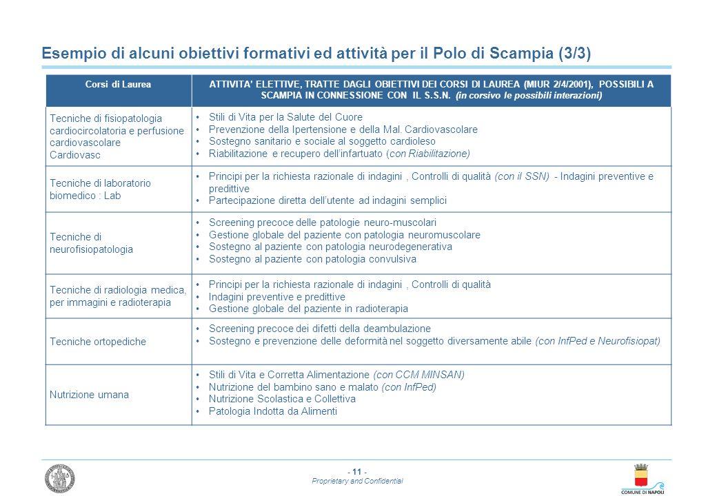 - 11 - Proprietary and Confidential Esempio di alcuni obiettivi formativi ed attività per il Polo di Scampia (3/3) Corsi di LaureaATTIVITA ELETTIVE, T