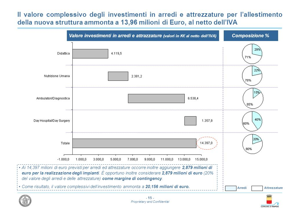 - 15 - Proprietary and Confidential Il valore complessivo degli investimenti in arredi e attrezzature per lallestimento della nuova struttura ammonta