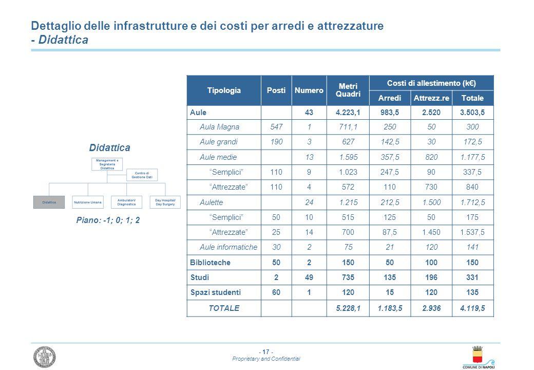 - 17 - Proprietary and Confidential Dettaglio delle infrastrutture e dei costi per arredi e attrezzature - Didattica TipologiaPostiNumero Metri Quadri