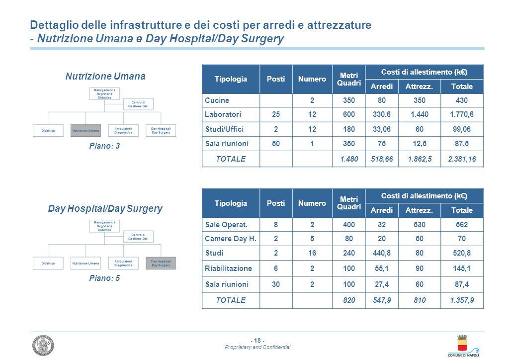 - 18 - Proprietary and Confidential Dettaglio delle infrastrutture e dei costi per arredi e attrezzature - Nutrizione Umana e Day Hospital/Day Surgery