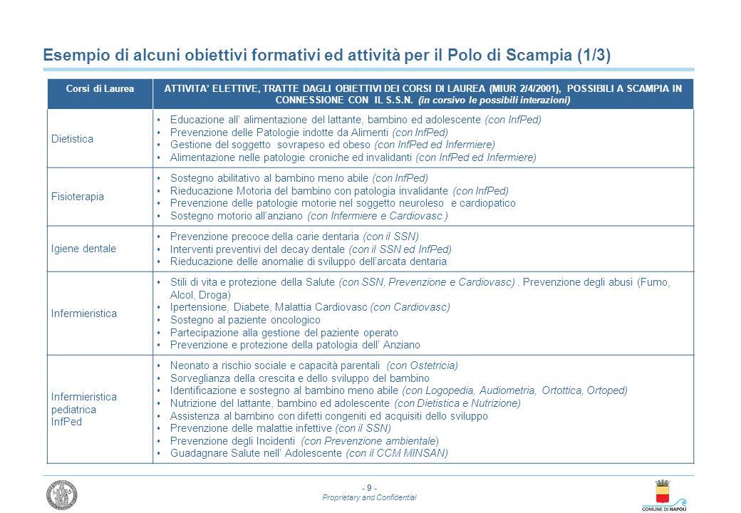 - 10 - Proprietary and Confidential Esempio di alcuni obiettivi formativi ed attività per il Polo di Scampia (2/3) Corsi di LaureaATTIVITA ELETTIVE, TRATTE DAGLI OBIETTIVI DEI CORSI DI LAUREA (MIUR 2/4/2001), POSSIBILI A SCAMPIA IN CONNESSIONE CON IL S.S.N.