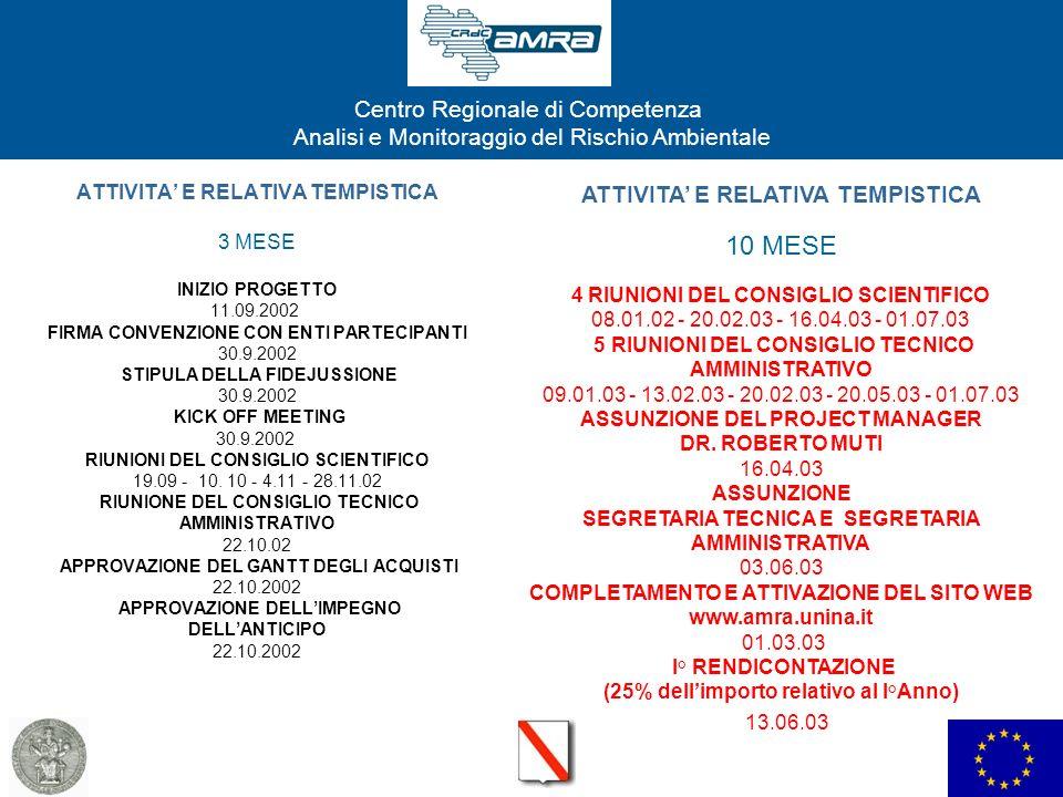 Centro Regionale di Competenza Analisi e Monitoraggio del Rischio Ambientale ATTIVITA E RELATIVA TEMPISTICA 3 MESE INIZIO PROGETTO 11.09.2002 FIRMA CO