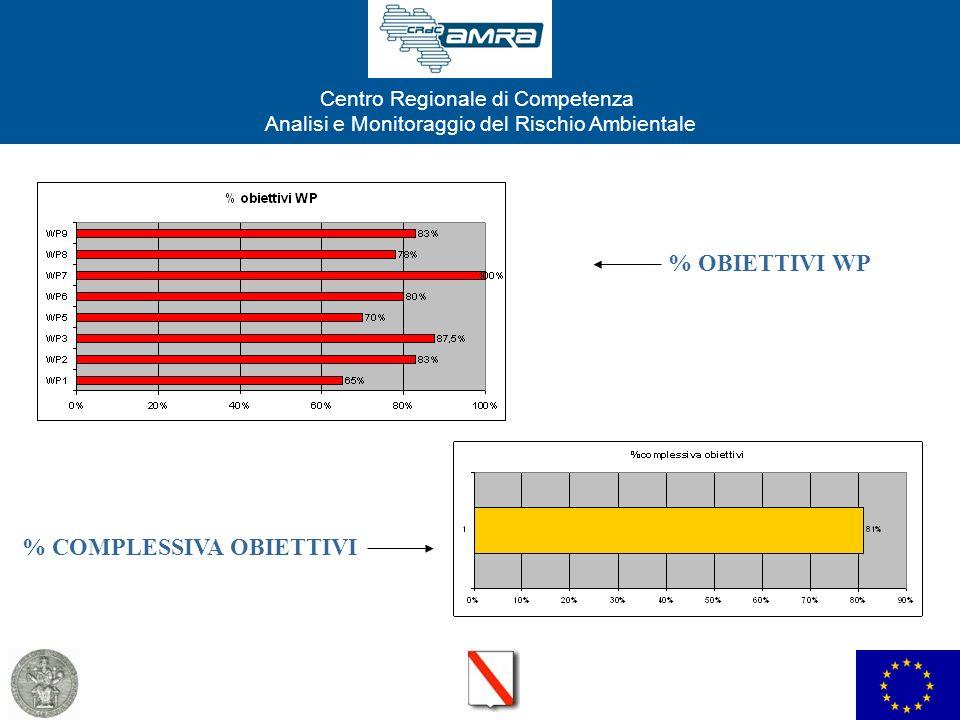 Centro Regionale di Competenza Analisi e Monitoraggio del Rischio Ambientale % OBIETTIVI WP % COMPLESSIVA OBIETTIVI