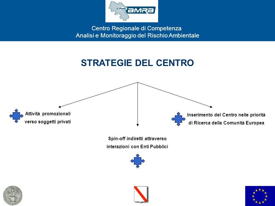 Centro Regionale di Competenza Analisi e Monitoraggio del Rischio Ambientale STRATEGIE DEL CENTRO Attività promozionali verso soggetti privati Spin-of