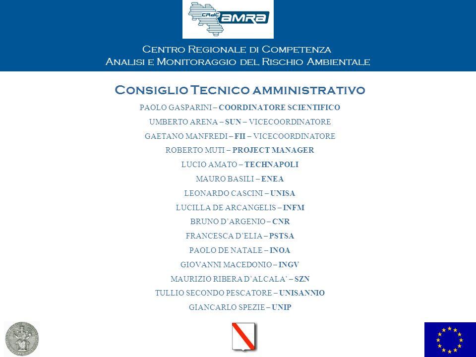 Centro Regionale di Competenza Analisi e Monitoraggio del Rischio Ambientale Consiglio Tecnico amministrativo PAOLO GASPARINI – COORDINATORE SCIENTIFICO UMBERTO ARENA – SUN – VICECOORDINATORE GAETANO MANFREDI – FII – VICECOORDINATORE ROBERTO MUTI – PROJECT MANAGER LUCIO AMATO – TECHNAPOLI MAURO BASILI – ENEA LEONARDO CASCINI – UNISA LUCILLA DE ARCANGELIS – INFM BRUNO DARGENIO – CNR FRANCESCA DELIA – PSTSA PAOLO DE NATALE – INOA GIOVANNI MACEDONIO – INGV MAURIZIO RIBERA DALCALA – SZN TULLIO SECONDO PESCATORE – UNISANNIO GIANCARLO SPEZIE – UNIP