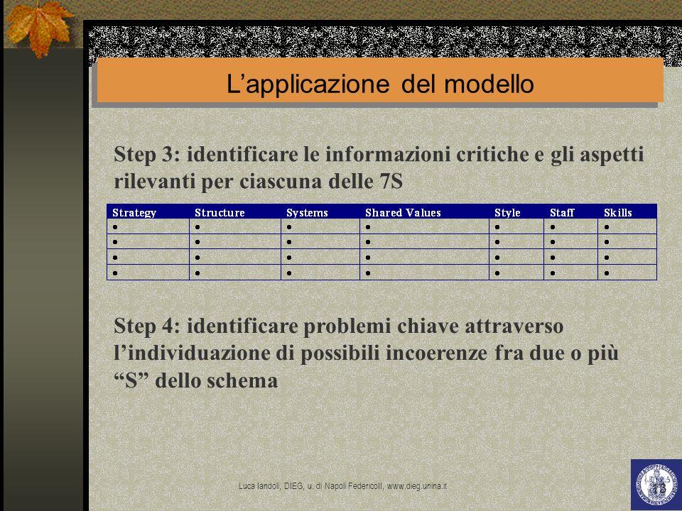 Luca Iandoli, DIEG, u. di Napoli FedericoII, www.dieg.unina.it 13 Step 4: identificare problemi chiave attraverso lindividuazione di possibili incoere