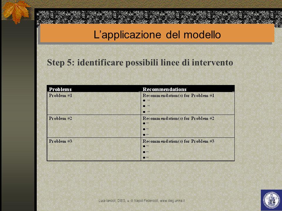 Luca Iandoli, DIEG, u. di Napoli FedericoII, www.dieg.unina.it 14 Lapplicazione del modello Step 5: identificare possibili linee di intervento