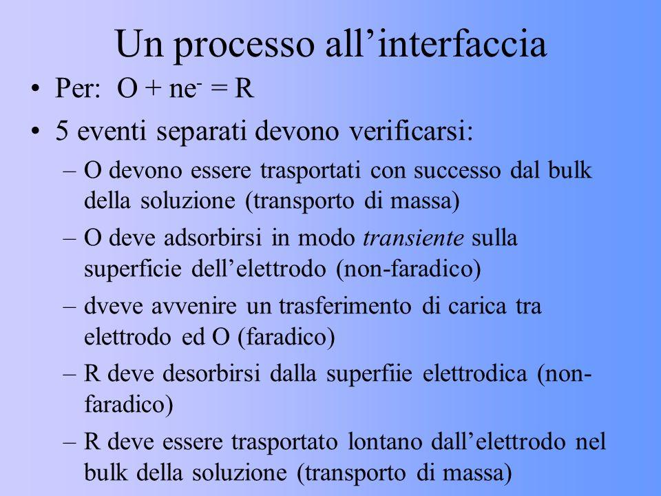 Un processo allinterfaccia Per: O + ne - = R 5 eventi separati devono verificarsi: –O devono essere trasportati con successo dal bulk della soluzione