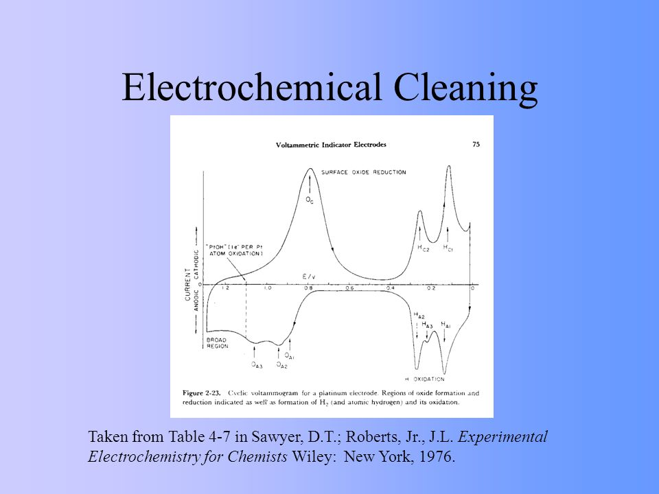 Electrochemical Cleaning Taken from Table 4-7 in Sawyer, D.T.; Roberts, Jr., J.L. Experimental Electrochemistry for Chemists Wiley: New York, 1976.