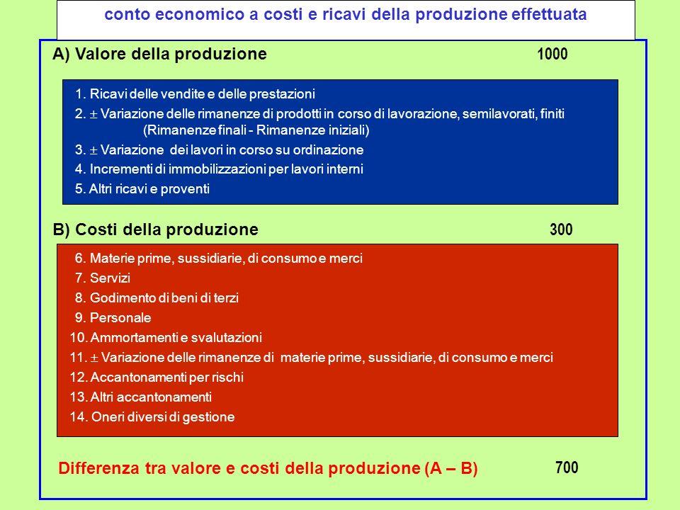 A) Valore della produzione 1. Ricavi delle vendite e delle prestazioni 2. Variazione delle rimanenze di prodotti in corso di lavorazione, semilavorati
