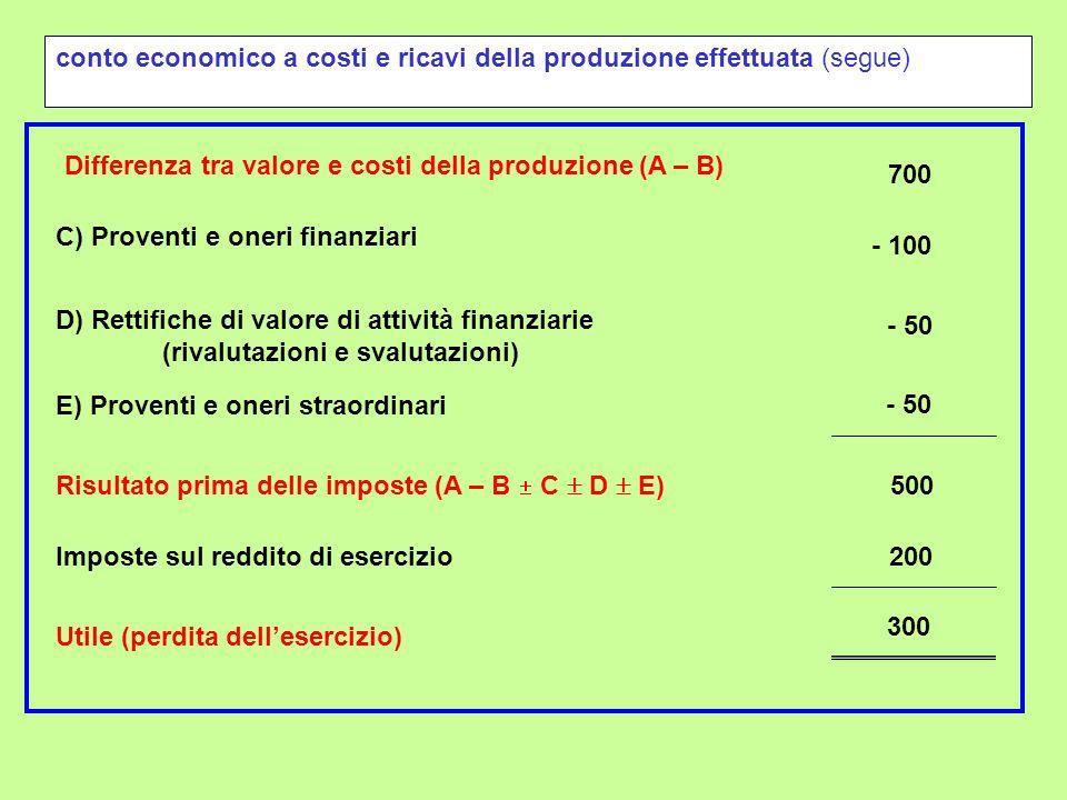 Differenza tra valore e costi della produzione (A – B) 700 C) Proventi e oneri finanziari - 100 D) Rettifiche di valore di attività finanziarie (rival