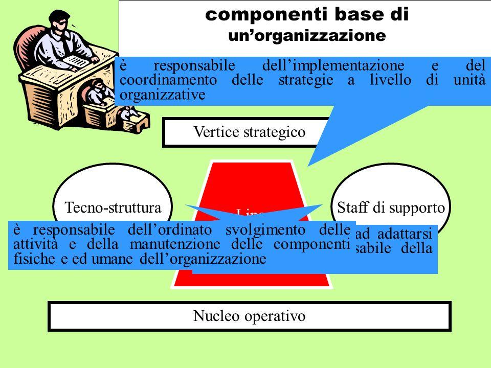componenti base di unorganizzazione Vertice strategico Nucleo operativo Staff di supportoTecno-struttura Linea intermedia Aiuta lorganizzazione ad ada