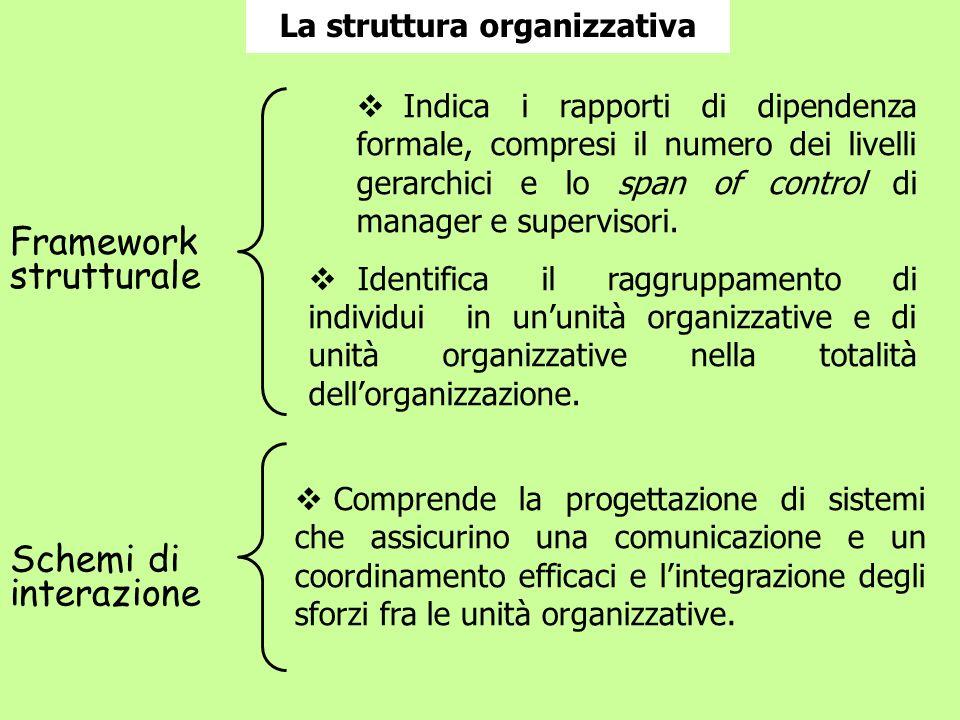 La struttura organizzativa Framework strutturale Schemi di interazione Comprende la progettazione di sistemi che assicurino una comunicazione e un coo