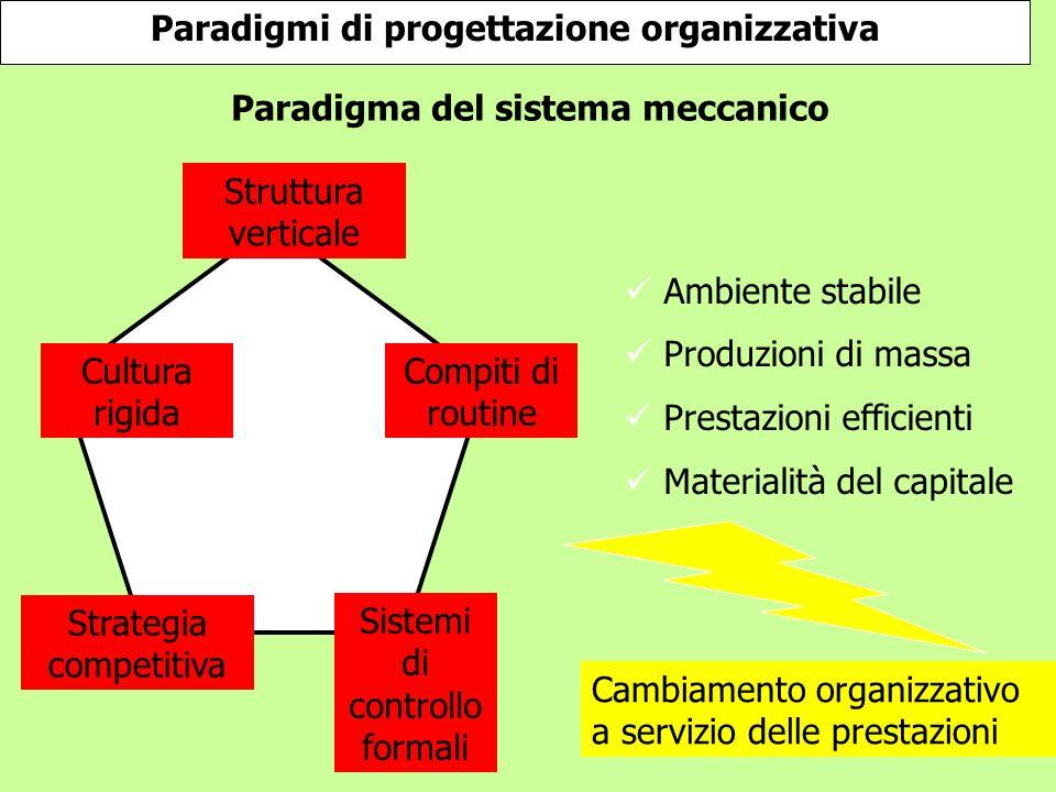 Paradigmi di progettazione organizzativa Struttura verticale Cultura rigida Strategia competitiva Sistemi di controllo formali Compiti di routine Ambi