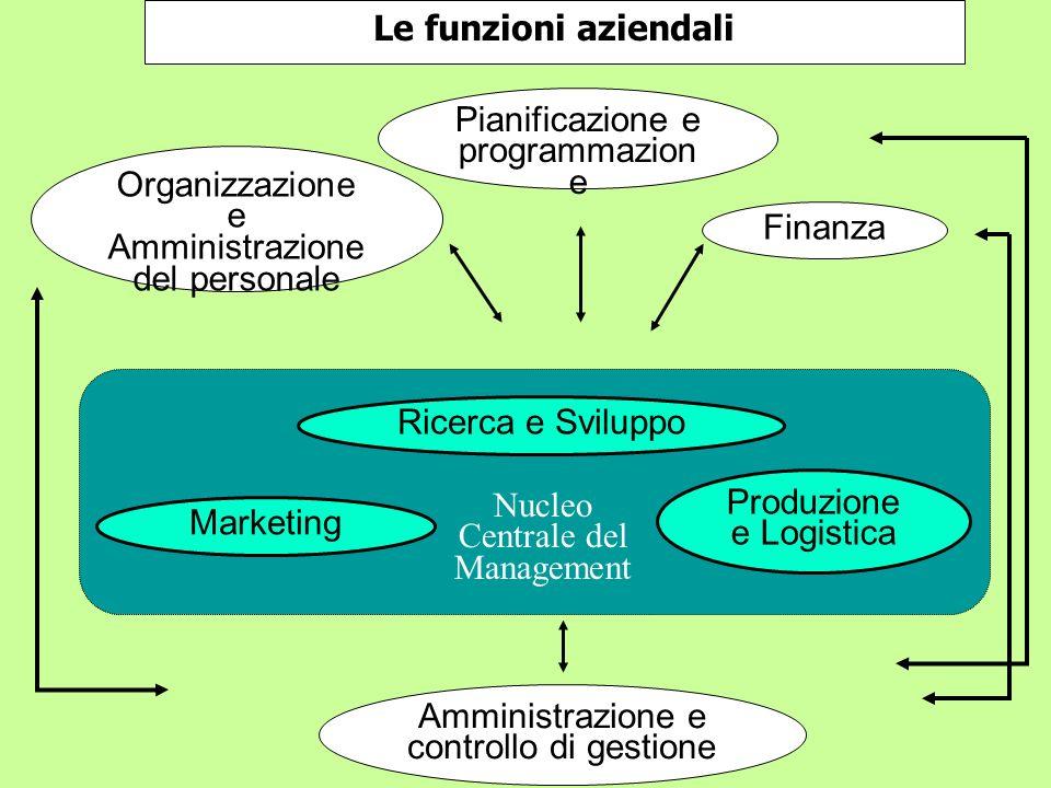 Le funzioni aziendali Pianificazione e programmazion e Organizzazione e Amministrazione del personale Finanza Amministrazione e controllo di gestione