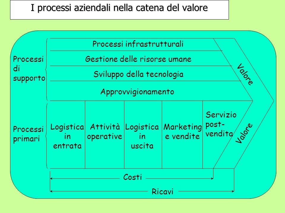 Processi infrastrutturali Gestione delle risorse umane Logistica in entrata Attività operative Logistica in uscita Marketing e vendite Servizio post-