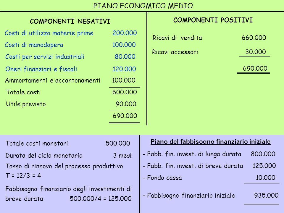 Totale costi monetari 500.000 Durata del ciclo monetario 3 mesi Tasso di rinnovo del processo produttivo T = 12/3 = 4 Fabbisogno finanziario degli inv