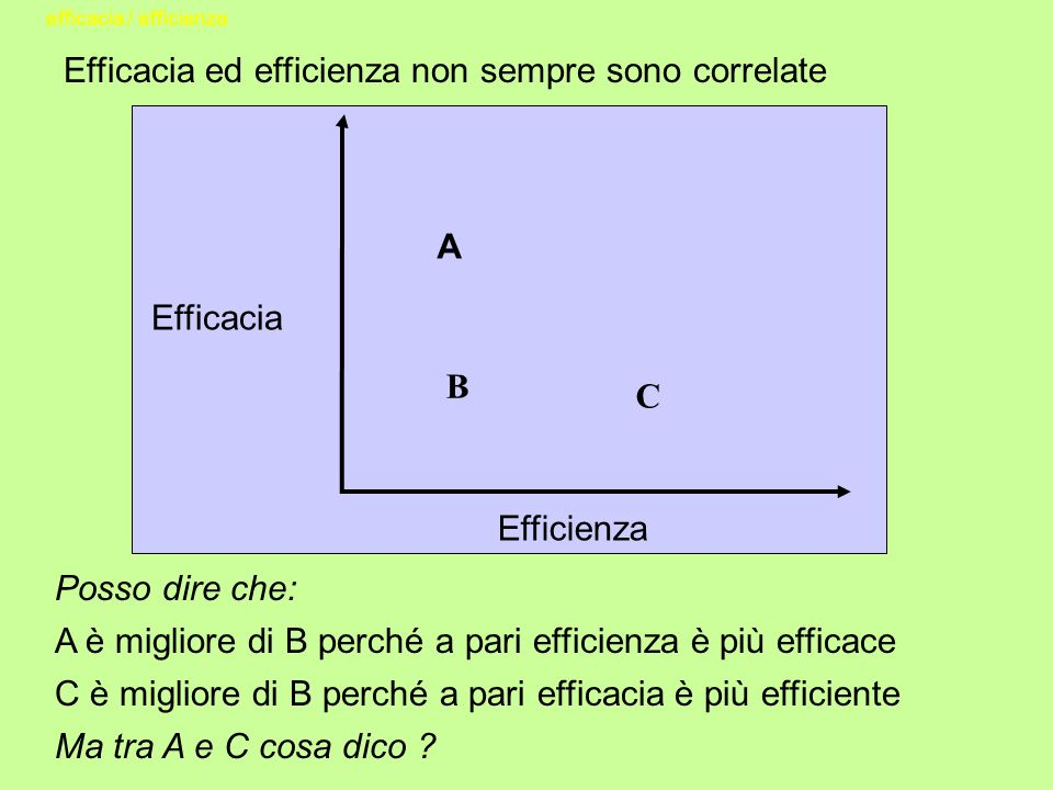 Posso dire che: A è migliore di B perché a pari efficienza è più efficace C è migliore di B perché a pari efficacia è più efficiente Ma tra A e C cosa