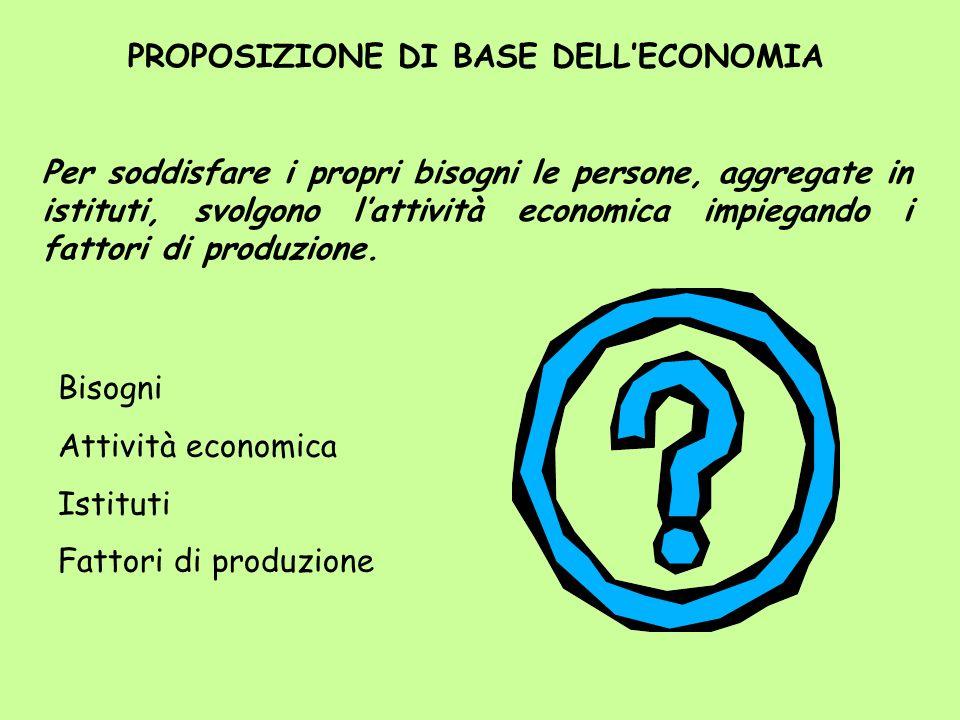 PROPOSIZIONE DI BASE DELLECONOMIA Per soddisfare i propri bisogni le persone, aggregate in istituti, svolgono lattività economica impiegando i fattori