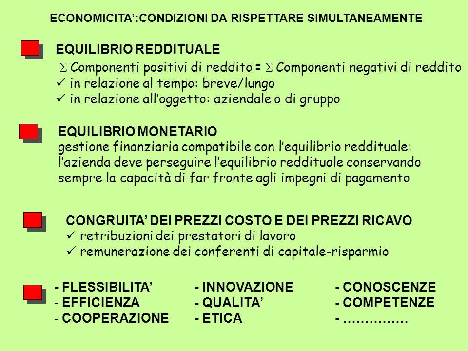 ECONOMICITA:CONDIZIONI DA RISPETTARE SIMULTANEAMENTE - FLESSIBILITA- INNOVAZIONE- CONOSCENZE - EFFICIENZA- QUALITA- COMPETENZE - COOPERAZIONE- ETICA-