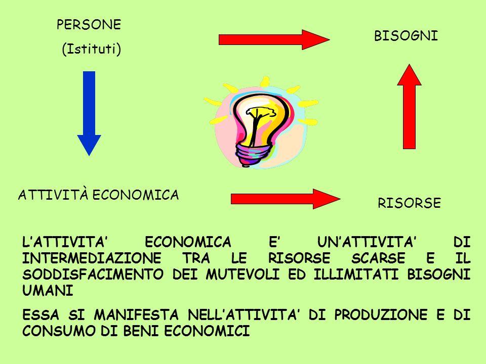 Fattori produttivi tecnicimateriali risorse umane immateriali fecondità semplice/ripetuta fecondità semplicegenerici risorse finanziarie