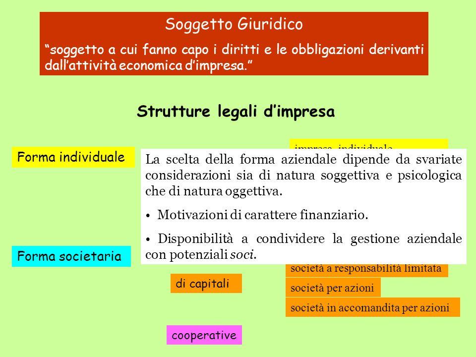 Soggetto Giuridico soggetto a cui fanno capo i diritti e le obbligazioni derivanti dallattività economica dimpresa. Strutture legali dimpresa Forma so