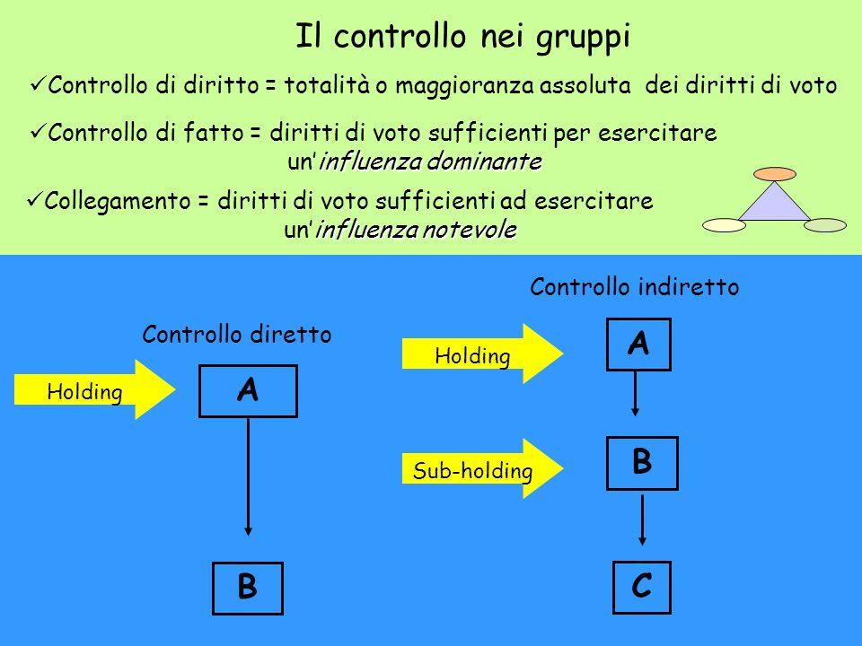 Controllo diretto A B Controllo indiretto A B C Holding Sub-holding Il controllo nei gruppi Controllo di diritto = totalità o maggioranza assoluta dei