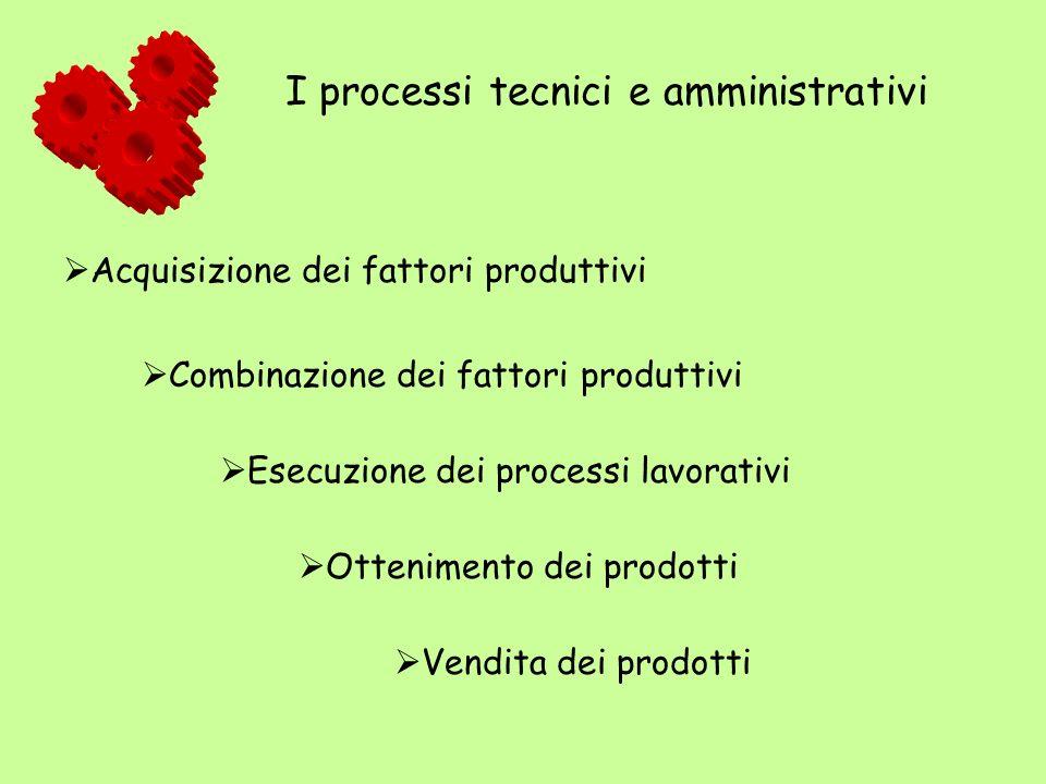 Acquisizione dei fattori produttivi Combinazione dei fattori produttivi Esecuzione dei processi lavorativi Ottenimento dei prodotti Vendita dei prodot