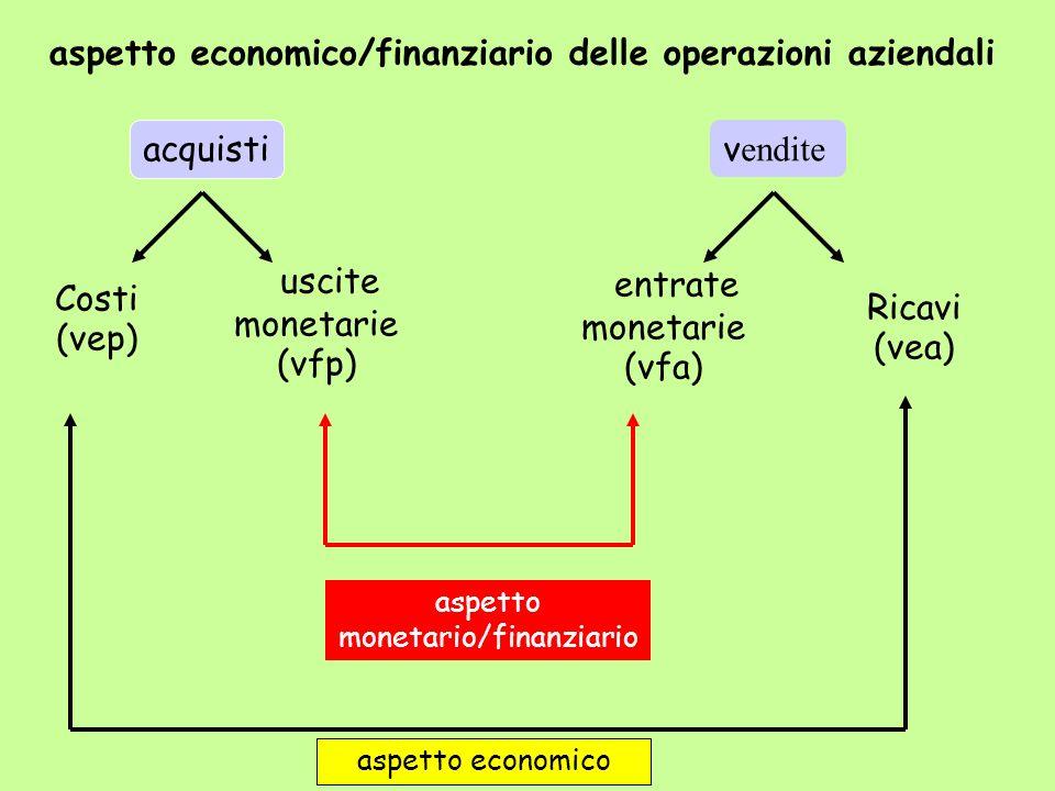 acquisti v endite Costi (vep) uscite monetarie (vfp) entrate monetarie (vfa) Ricavi (vea) aspetto economico aspetto monetario/finanziario aspetto econ