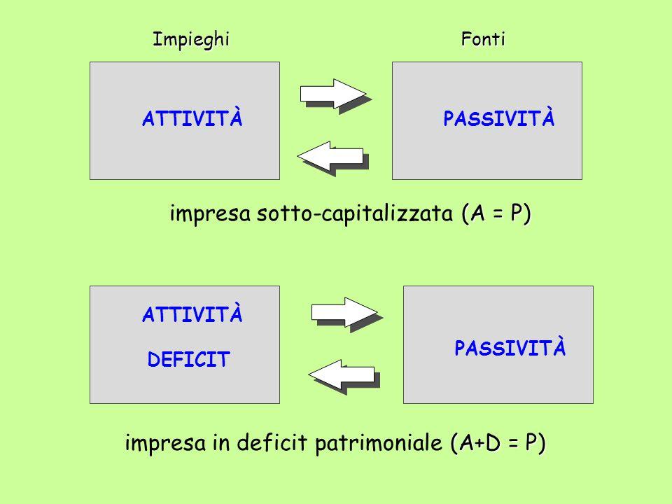 ATTIVITÀPASSIVITÀImpieghiFonti (A = P) impresa sotto-capitalizzata (A = P) ATTIVITÀ DEFICIT PASSIVITÀ (A+D = P) impresa in deficit patrimoniale (A+D =