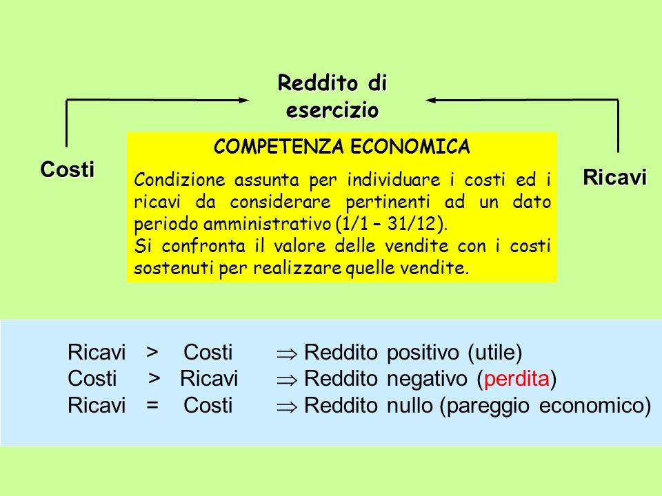 Reddito di esercizio Costi Ricavi Ricavi > Costi Reddito positivo (utile) Costi > Ricavi Reddito negativo (perdita) Ricavi = Costi Reddito nullo (pare