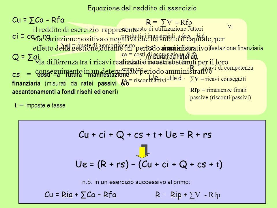 Cu = Ca - Rfa Cu = costo di utilizzazione fattori produttivi materiali a fecondità semplice Ca = costi di acquisizione di fattori produttivi materiali